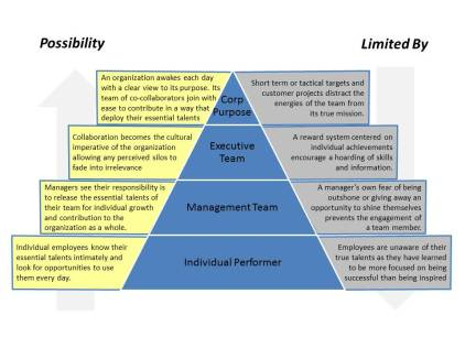 Essential Leadership Model