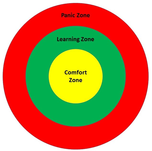Finding our learning zone leading essentially for Confort zone