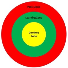 Comfort zone, learning zone, panic zone