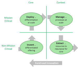 Geoffrey Moore's Cycle of Innovation