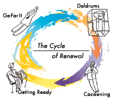 cycle of renewal