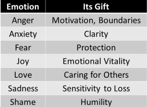 Emotions Graphic